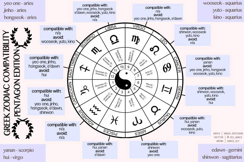Zodiac sign relationship compatibility chart