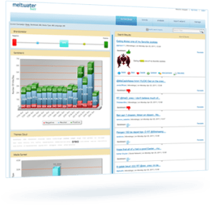 Meltwater Buzz Dashboard