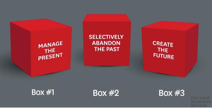 B2B IT Marketing 3 Box Solution