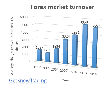 Average daily turnover in indian forex market
