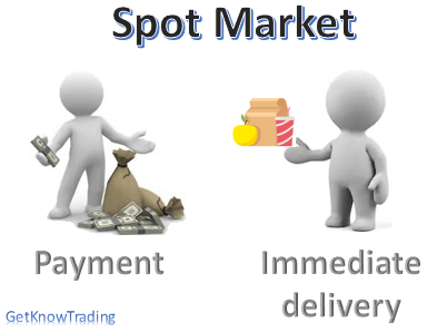 What is forex spot market