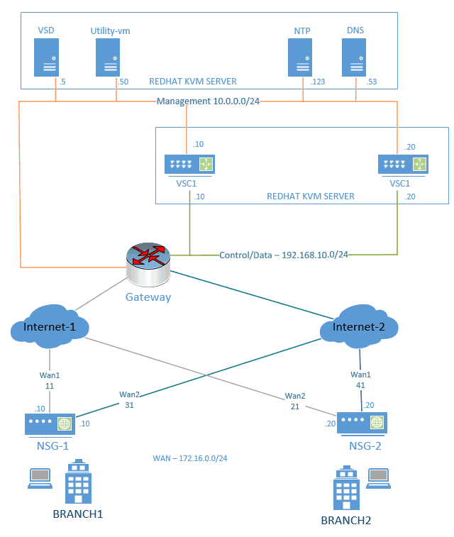 Nokia Nuage SDWAN-VSD installation steps in Linux KVM hypervisor Part5