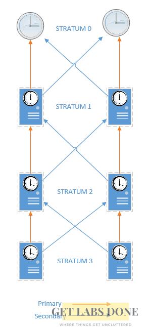 NTP stratum