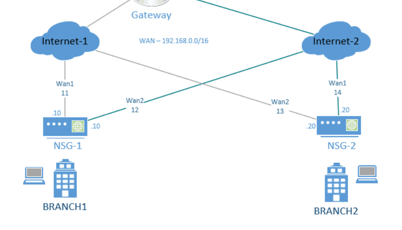 Nuage NSG topology