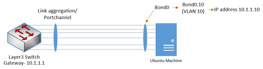Creation of a Bond interface with a VLAN using netplan.