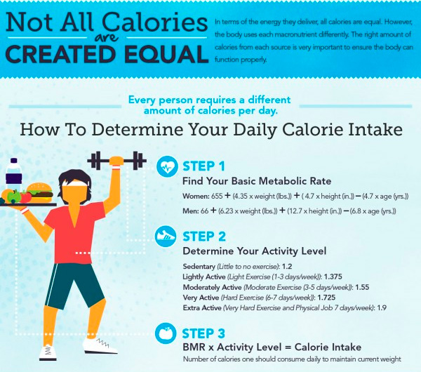Infographic: Not all calories are created equal