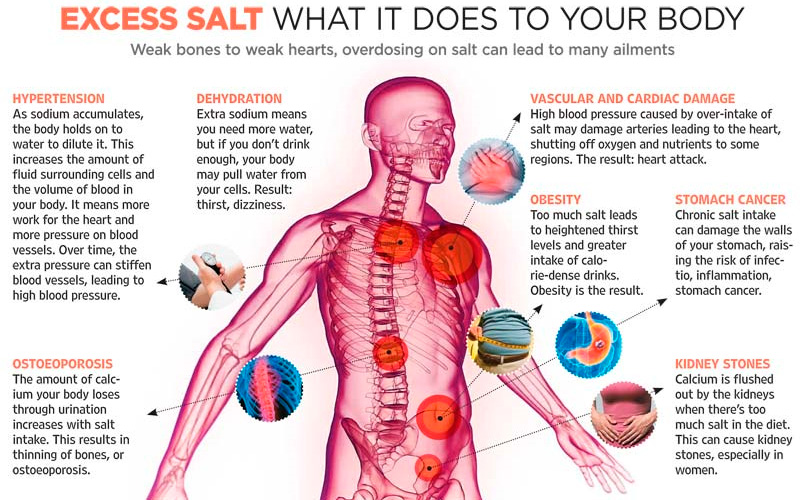 Excess salt what it does to your body
