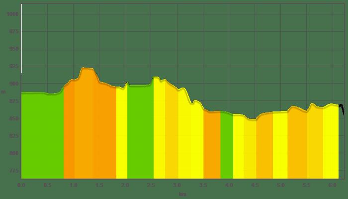 ForestaNera-Tappa5-Graph