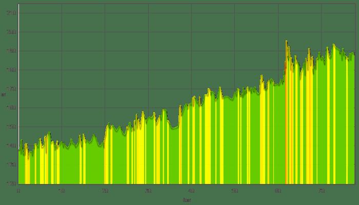 Altimetria da Khel a Breisach