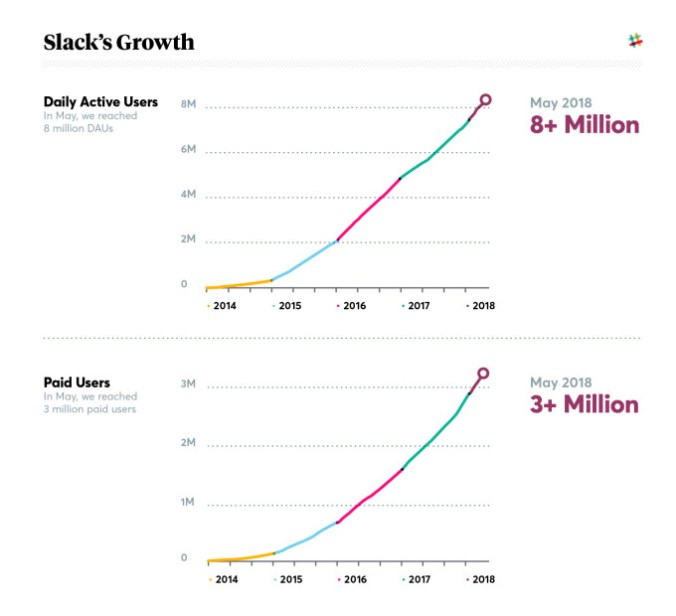 slack-growth-2018-stacked