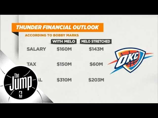 Why are the Thunder looking to trade Carmelo Anthony? | The Jump | ESPN