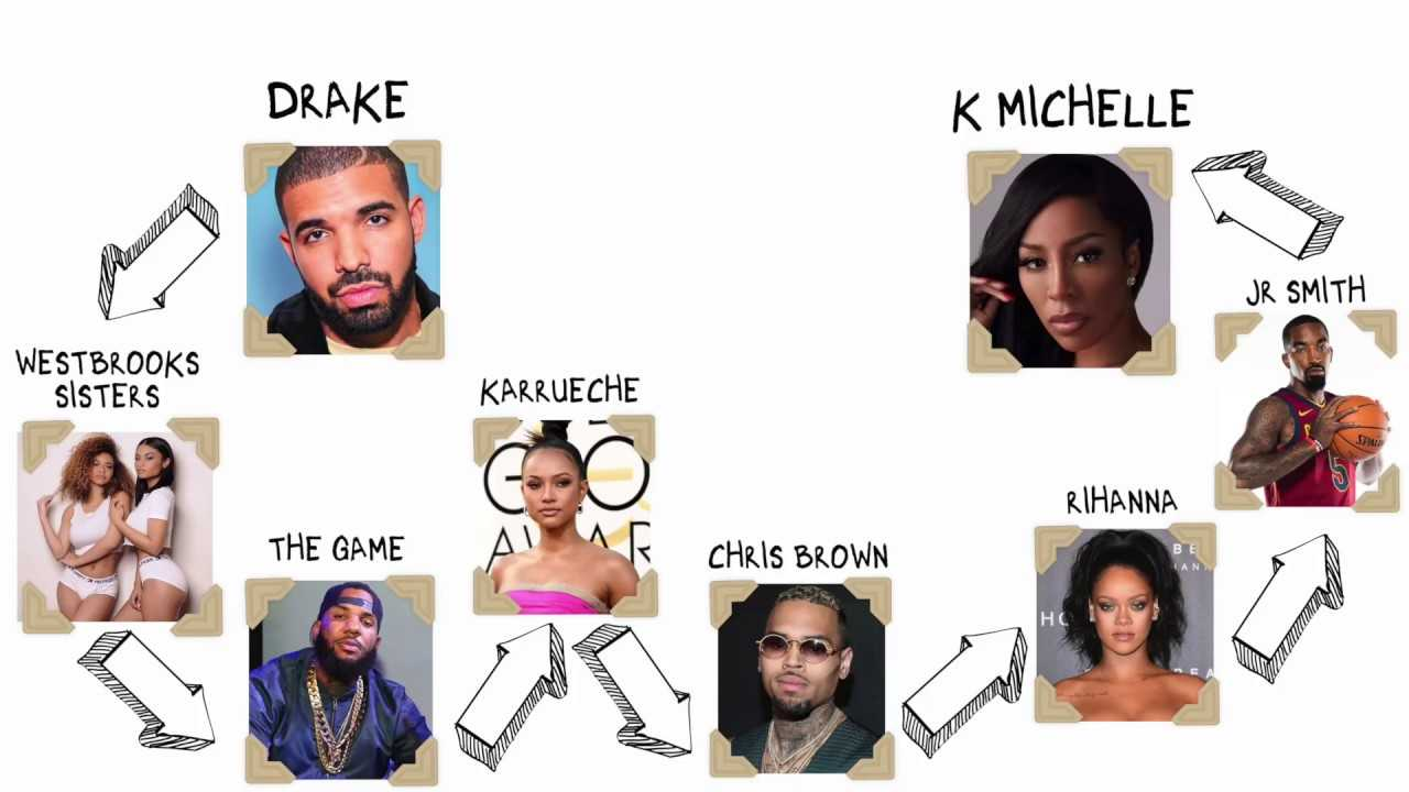 Six Degrees of Sexperation featuring Drake & K.Michelle!