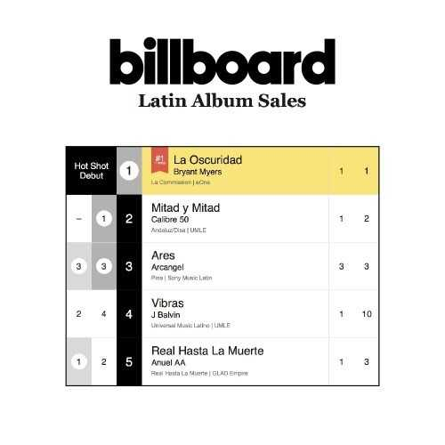 "Bryant Myers' ""La Oscuridad"" debuts #1 on Billboard Latin Album Sales Chart [Music News]"