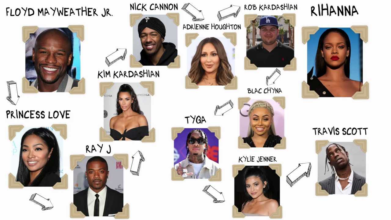 Six Degrees of Sexperation featuring Floyd Mayweather and Rihanna