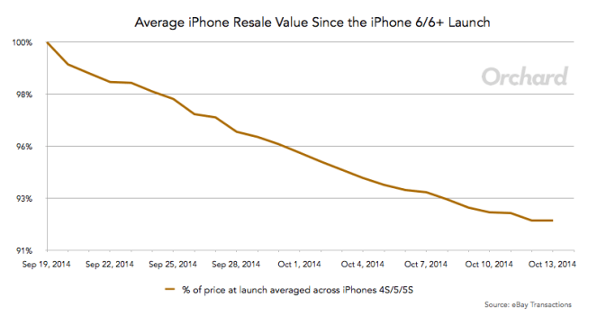 The Chart Below Shows Just How Average IPhone Prices Of These Three Models Has Declined Dropping About 8 Total
