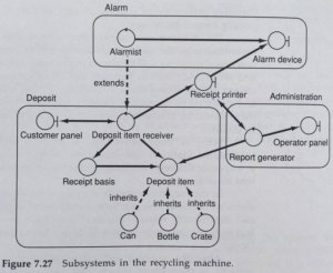 Subsystems description diagram