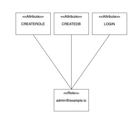 admin@example.io Role has CREATEROLE, CREATEDB, LOGIN Attributes