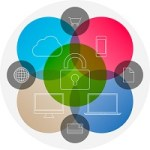 Password Safe Portable 3.47 Download 32-64 Bit