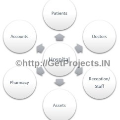 Patient Management System Diagram Vehicle Wiring Getprojects In Free Synopsis Abstract Hospital