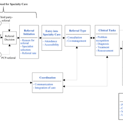Service Process Diagram Danfoss Randall 3 Port Valve Wiring Primary Care To Specialist Referral Communication - Why Electronic?