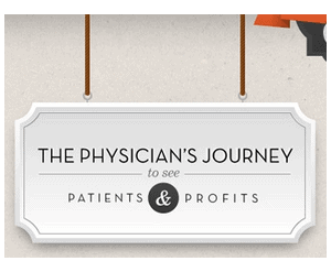 practice-profitability Infographic: Can Physician Practices Remain Profitable?