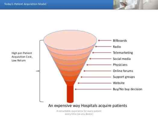 how to acquire patients referralmd - 9 Steps for Targeting Patient Niches with Your Medical Marketing
