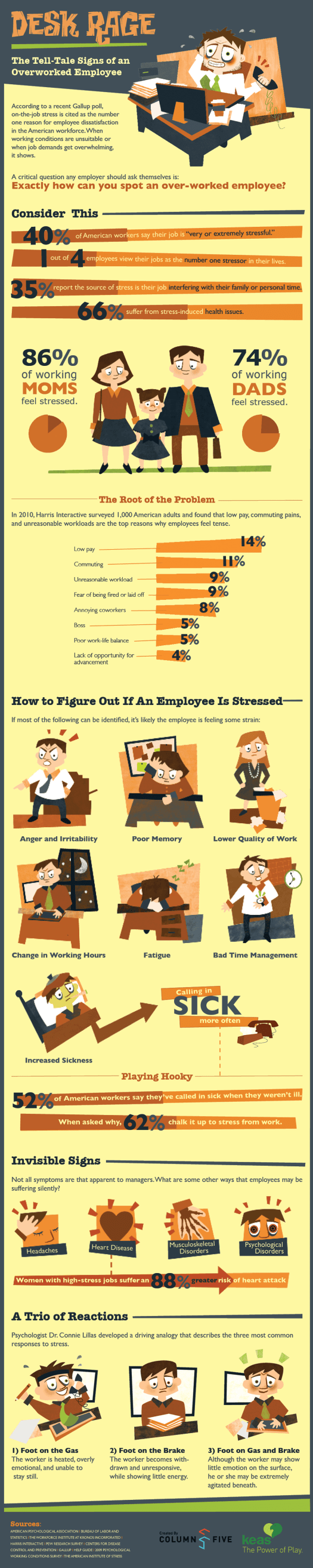 overworked-employees-infographic 7 Surprising Reasons Why Your Medical Staff is Unhappy