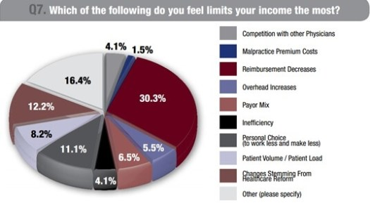EMRs-are-time-consuming-say-doctors-in-a-recent-survey Failure of the Patient Portal, Poor Doctor-Patient Engagement