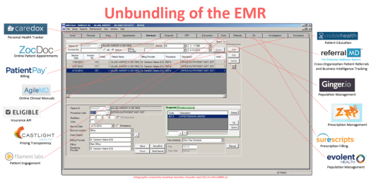 Unbundling-of-the-EMR-Software1-1024x494 A Glimpse into the Future of the EMR and How Unbundling May Cause its Demise:   [INFOGRAPHIC]
