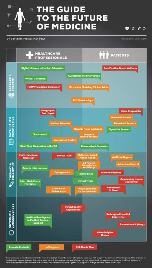 the-future-of-medicine-infographic The 7 Biggest Innovations in Health Care Technology in 2014 [INFOGRAPHIC]