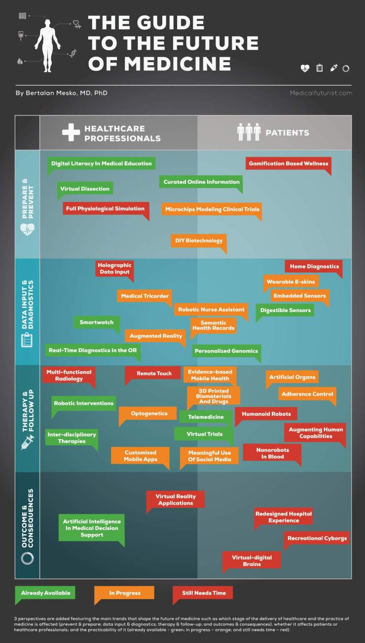 the future of medicine infographic