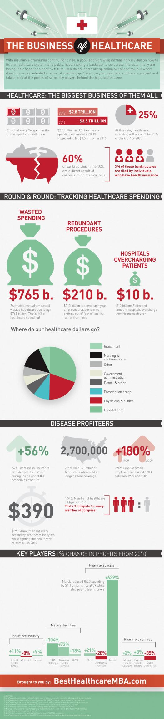 business of healthcare1 - Healthcare is Big Business: (And the Most Wasteful) [INFOGRAPHIC]
