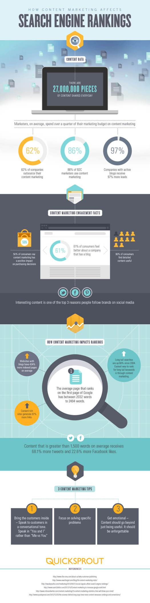howcontentmarketingaffectssearchenginerankings - Why Content Marketing is so Important to your Medical/Dental Practice [INFOGRAPHIC]