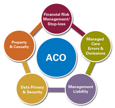 ACO Top 6 Reasons Why Physicians Join ACOs