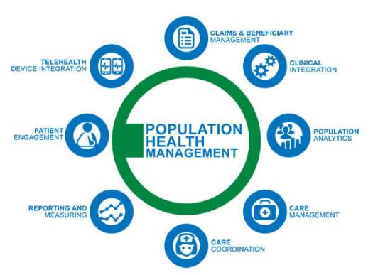 Population Managment1 - Transform Your Practice: How Population Health Can Help You and Your Patients