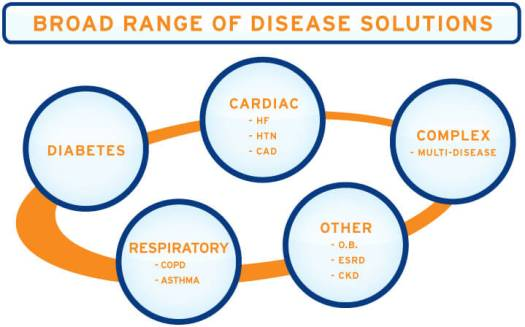 diseases_conditions Transform Your Practice: How Population Health Can Help You and Your Patients