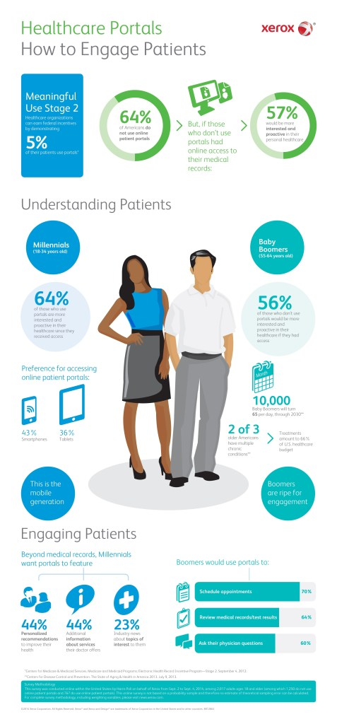 Infographic-Xerox-EHR-Survey-and-Healthcare-Portals1-477x1024 The Ultimate Marketing Guide To Getting More Patients Referrals Online