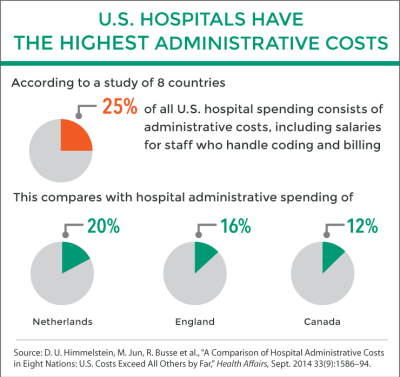 healthcare industry statistics, 30 Healthcare Statistics That Keep Hospital Executives Up At Night