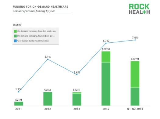 On Demand Research Slides.0031 - 5 Statistics That Are Signaling The Rise Of On-Demand Healthcare