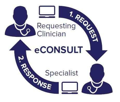 eConsult-Graphic Using Consult Software to Prevent Unnecessary Referrals: A PCPs Consult Guide