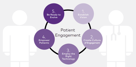 patient-engagement-software-ReferralMD Top 13 Healthcare Technology Innovations