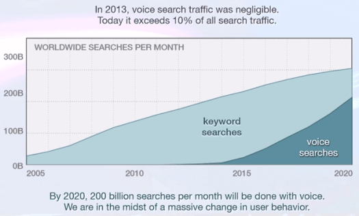 Voice-search-traffic Top 5 Healthcare Marketing Trends for 2018