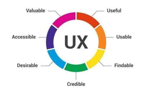 ux design - Top 5 Healthcare Marketing Trends for 2018