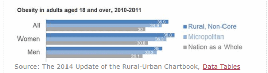 Capture Top 5  Rural vs. Urban Medical Industry Concerns