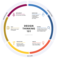 Improve Patient Engagement with Human-Centered Design for ...