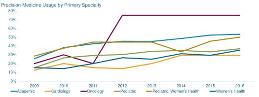 Precision-medicine-4 The Future Role of Precision Medicine in Cancer Treatment