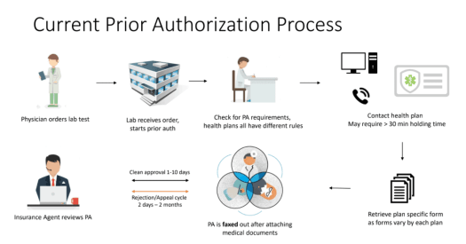 pa-process The Shocking Truth about Prior Authorization in Healthcare
