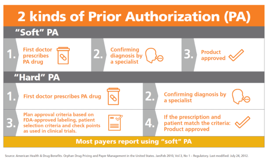 prior authorization process - The Shocking Truth about Prior Authorization Process in Healthcare