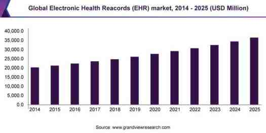 global-electronic-health-records-market-gvr Healthcare IT Adoption - The Next Breakthrough In Infection Control