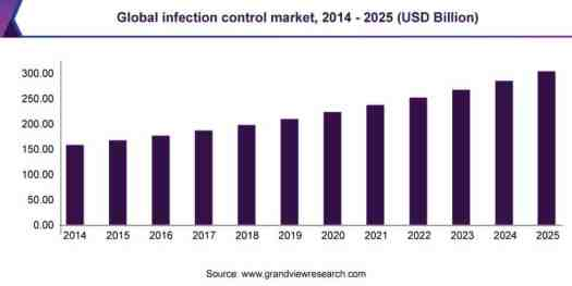 global-infection-control-market-gvr Healthcare IT Adoption - The Next Breakthrough In Infection Control